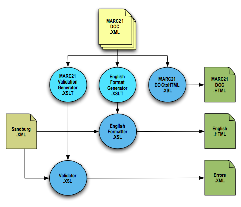 Bookmarc bibliographic information services diagram ccuart